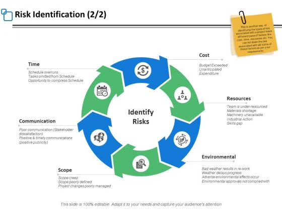 Risk Identification Process Ppt PowerPoint Presentation Portfolio Template