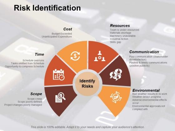 Risk Identification Risk Estimator Ppt PowerPoint Presentation Portfolio Icon
