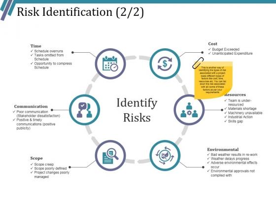 Risk Identification Template 2 Ppt PowerPoint Presentation Designs