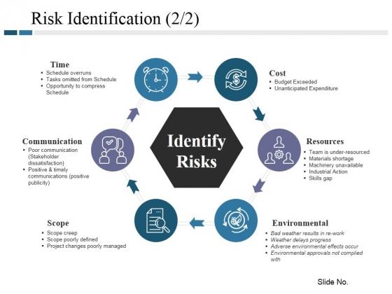 Risk Identification Template 2 Ppt PowerPoint Presentation Ideas Demonstration