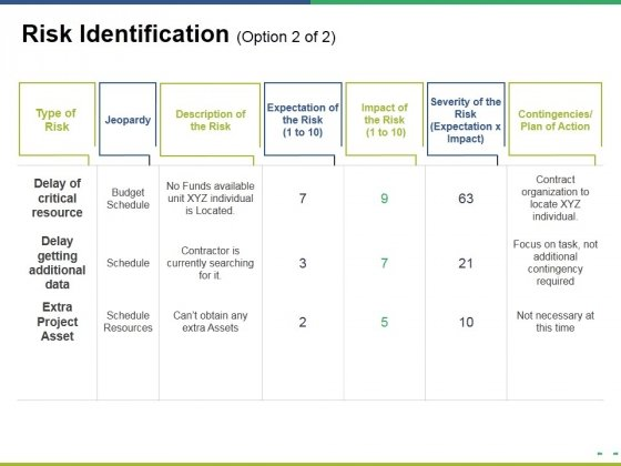Risk Identification Template 2 Ppt PowerPoint Presentation Slides Objects