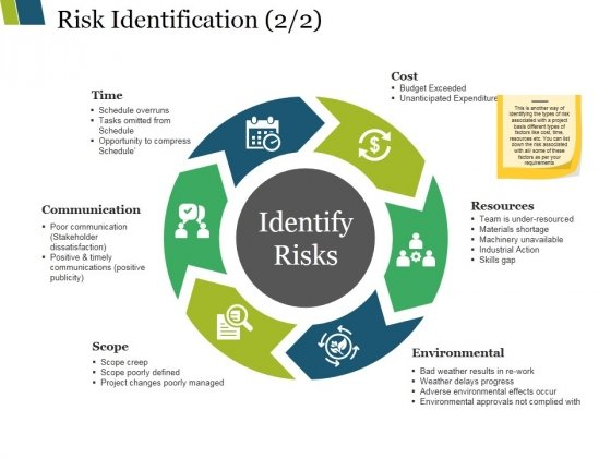 Risk Identification Template 2 Ppt PowerPoint Presentation Visual Aids Example File