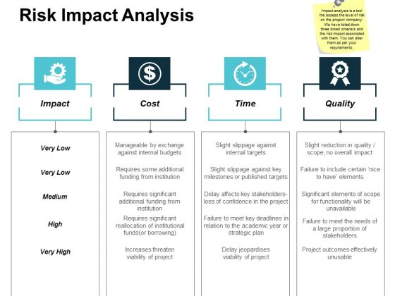 Risk Impact Analysis Ppt Powerpoint Presentation Gallery Graphic Images