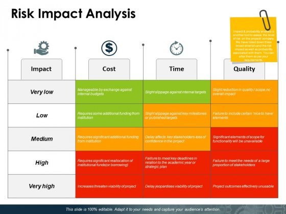 Risk Impact Analysis Ppt PowerPoint Presentation Samples