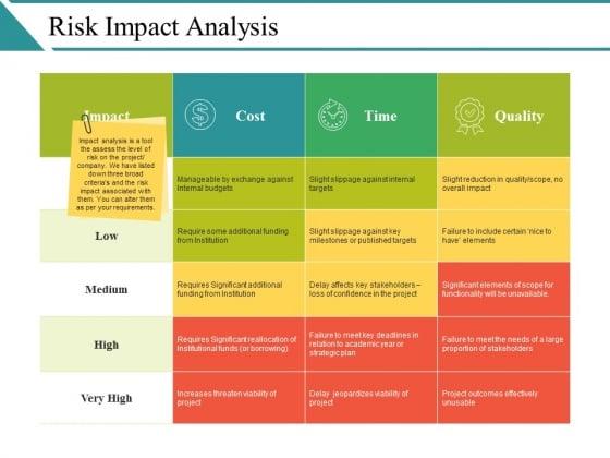 Risk Impact Analysis Ppt PowerPoint Presentation Summary Format Ideas