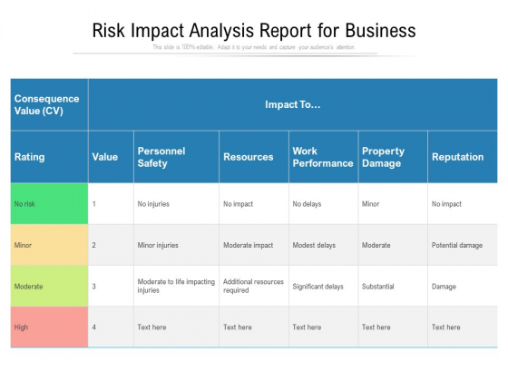 Risk Impact Analysis Report For Business Ppt PowerPoint Presentation File Deck PDF