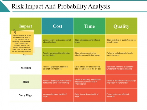 Risk Impact And Probability Analysis Ppt PowerPoint Presentation Icon Designs