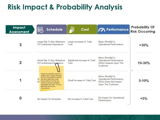 Risk Impact And Probability Analysis Template 3 Ppt Powerpoint