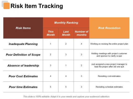 Risk Item Tracking Risk Estimator Ppt PowerPoint Presentation Summary Graphic Images