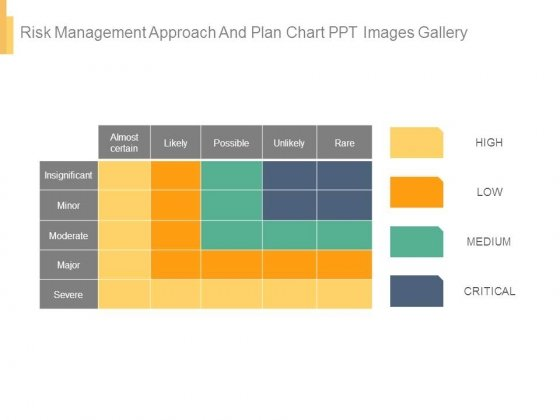 Risk Management Approach And Plan Chart Ppt Images Gallery