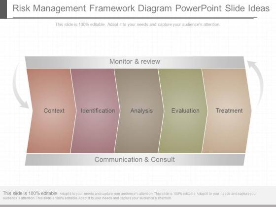 Risk Management Framework Diagram Powerpoint Slide Ideas