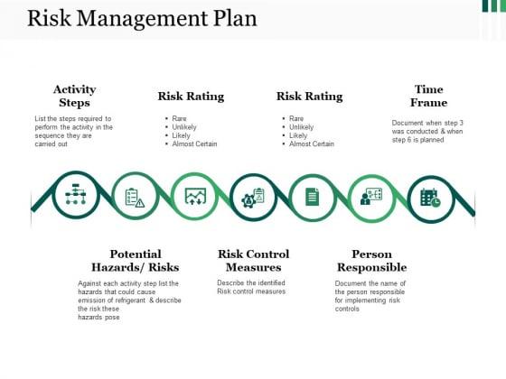 Risk Management Plan Ppt PowerPoint Presentation Show Smartart