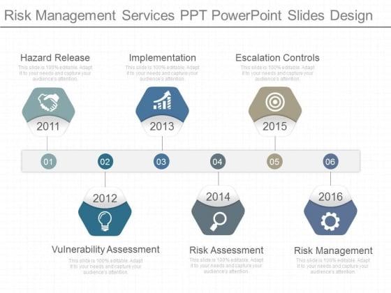 Risk Management Services Ppt Powerpoint Slides Design