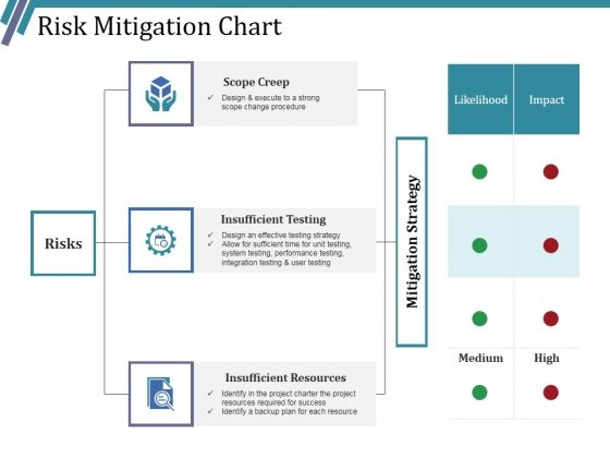 Risk Mitigation Chart Ppt PowerPoint Presentation Infographic Template Layouts
