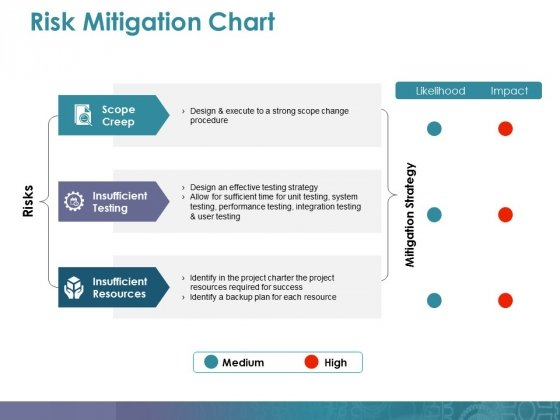 Risk Mitigation Chart Ppt PowerPoint Presentation Professional Guidelines