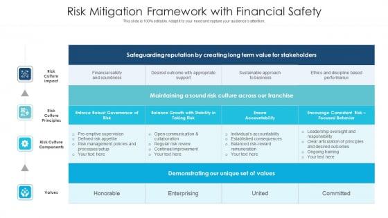 Risk Mitigation Framework With Financial Safety Ppt PowerPoint Presentation Gallery Slideshow PDF