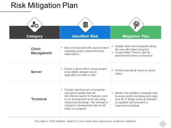 Risk Mitigation Plan Ppt PowerPoint Presentation Inspiration Designs