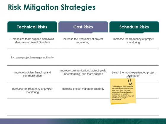 Risk Mitigation Strategies Ppt PowerPoint Presentation Styles Visual Aids