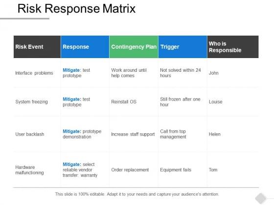 Risk Response Matrix Business Ppt PowerPoint Presentation Slides Grid