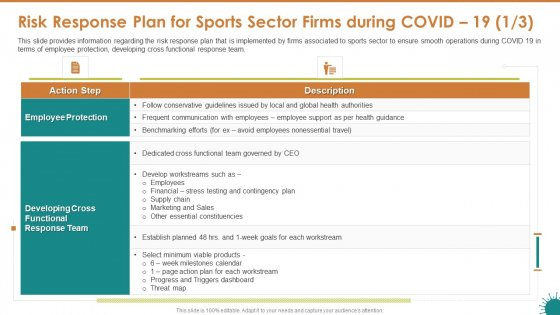 Risk Response Plan For Sports Sector Firms During COVID 19 And Formats PDF