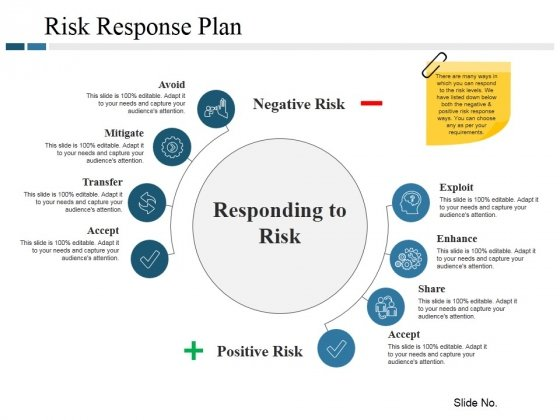 Risk Response Plan Ppt PowerPoint Presentation Ideas Good