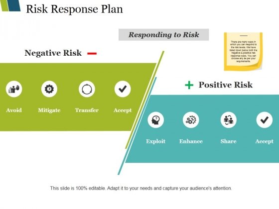 Risk Response Plan Ppt PowerPoint Presentation Professional Layouts
