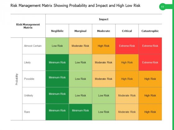 Risk_Uncertainty_Risk_Levels_Exclamation_Mark_Ppt_PowerPoint_Presentation_Complete_Deck_Slide_11