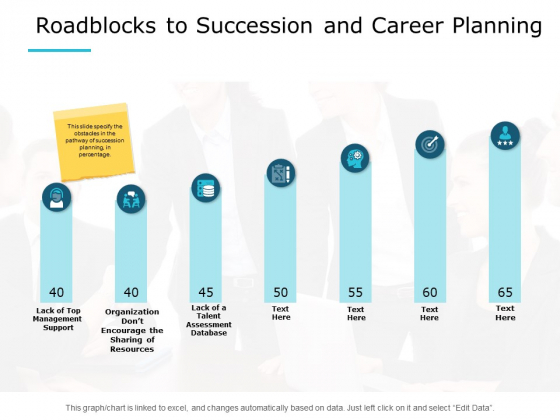Roadblocks To Succession And Career Planning Ppt PowerPoint Presentation File Themes