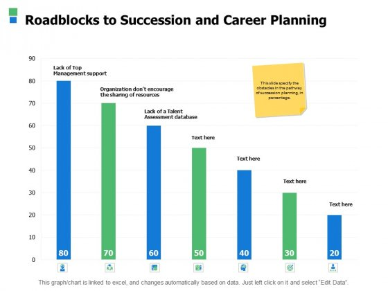 Roadblocks To Succession And Career Planning Ppt Powerpoint Presentation Layouts Example