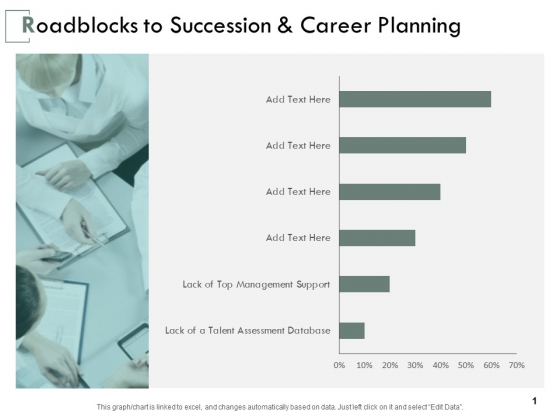 Roadblocks To Succession And Career Planning Ppt PowerPoint Presentation Professional Outfit