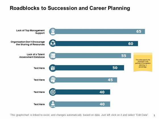 Roadblocks To Succession And Career Planning Ppt PowerPoint Presentation Professional Slides