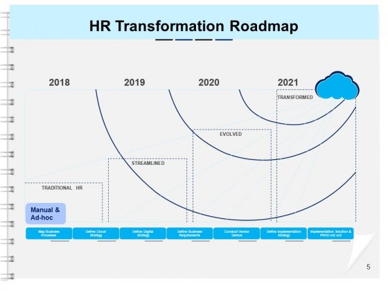 Roadmap_For_A_Successful_HR_Technology_Strategy_Ppt_PowerPoint_Presentation_Complete_Deck_With_Slides_Slide_5