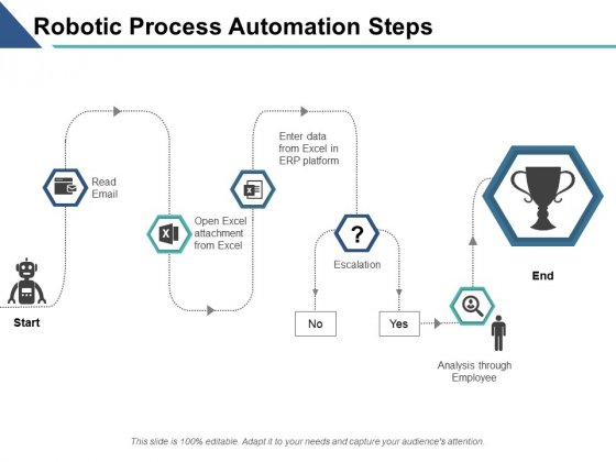 Robotic Process Automation Steps Ppt PowerPoint Presentation