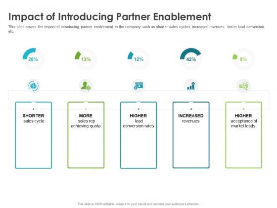 Robust Partner Sales Enablement Program Impact Of Introducing Partner Enablement Mockup PDF