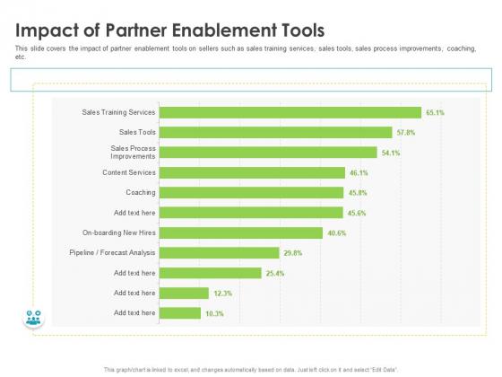Robust Partner Sales Enablement Program Impact Of Partner Enablement Tools Guidelines PDF