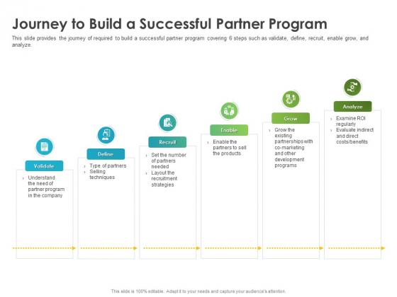 Robust Partner Sales Enablement Program Journey To Build A Successful Partner Program Portrait PDF