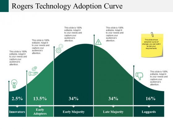 Rogers Technology Adoption Curve Ppt PowerPoint Presentation Portfolio Elements