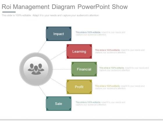 Roi Management Diagram Powerpoint Show