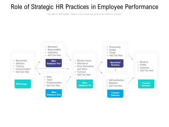 Role Of Strategic HR Practices In Employee Performance Ppt Inspiration Introduction PDF