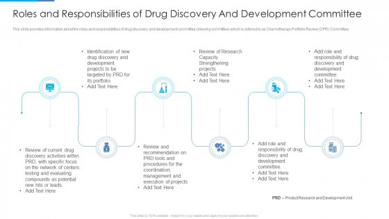 Roles And Responsibilities Of Drug Discovery And Development Committee Pictures PDF