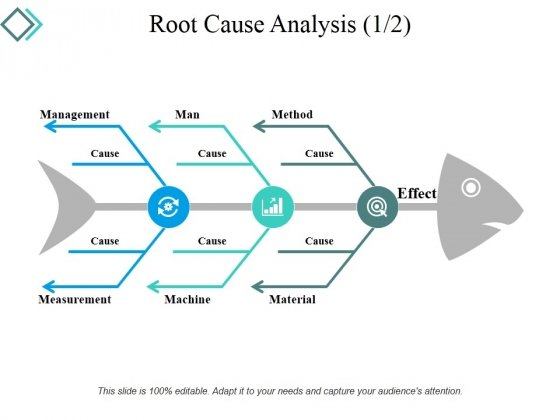 Root Cause Analysis Template  Ppt Powerpoint Presentation