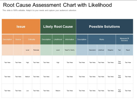 Root Cause Assessment Chart With Likelihood Ppt PowerPoint Presentation Gallery Influencers PDF