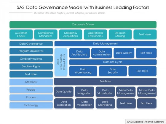 SAS Data Governance Model With Business Leading Factors Ppt PowerPoint Presentation Icon Styles PDF