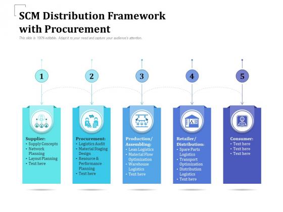 SCM Distribution Framework With Procurement Ppt PowerPoint Presentation Portfolio Design Inspiration PDF