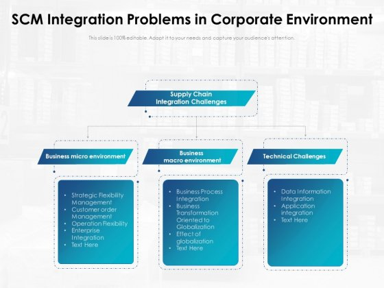 SCM Integration Problems In Corporate Environment Ppt PowerPoint Presentation Gallery Deck PDF