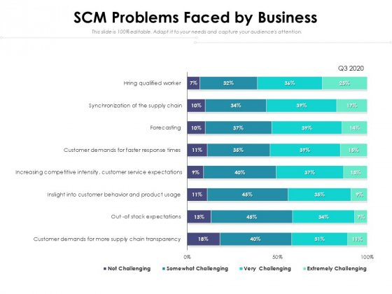 SCM Problems Faced By Business Ppt PowerPoint Presentation File Outline PDF