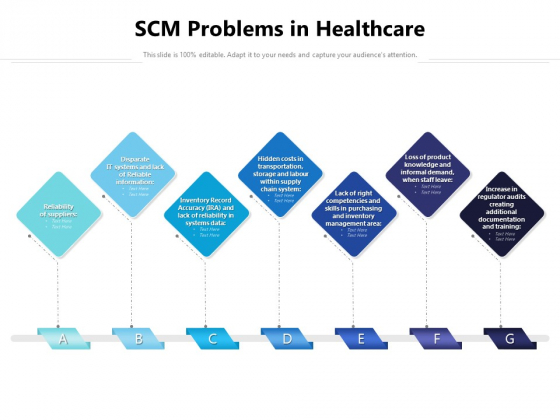 SCM Problems In Healthcare Ppt PowerPoint Presentation File Display PDF