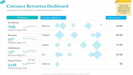 SCR For Market Customer Retention Dashboard Ppt Infographics Example Introduction PDF