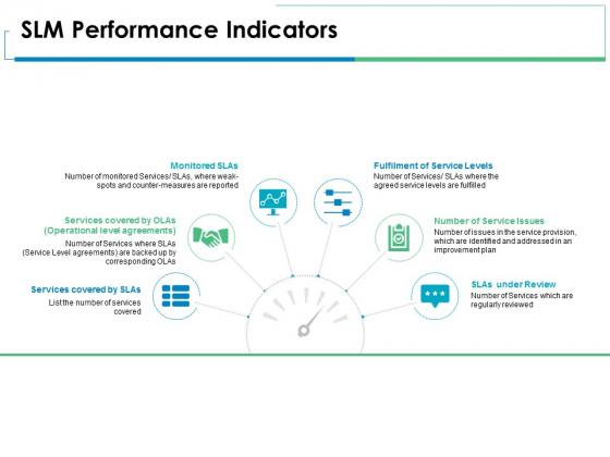 SLM Performance Indicators Ppt PowerPoint Presentation Portfolio Tips