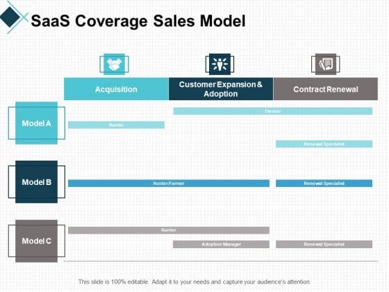 Saas Coverage Sales Model Business Ppt PowerPoint Presentation File Slide Download